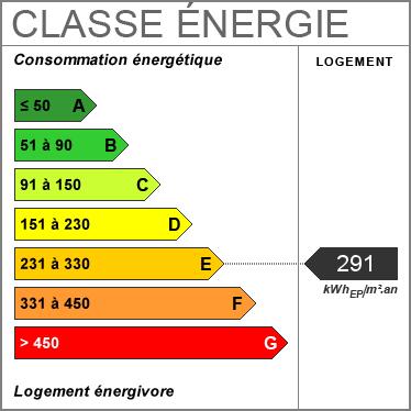 Consommation énergetique
