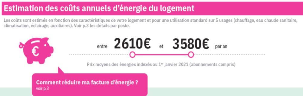 Estimation des coûts annuels d'énergie