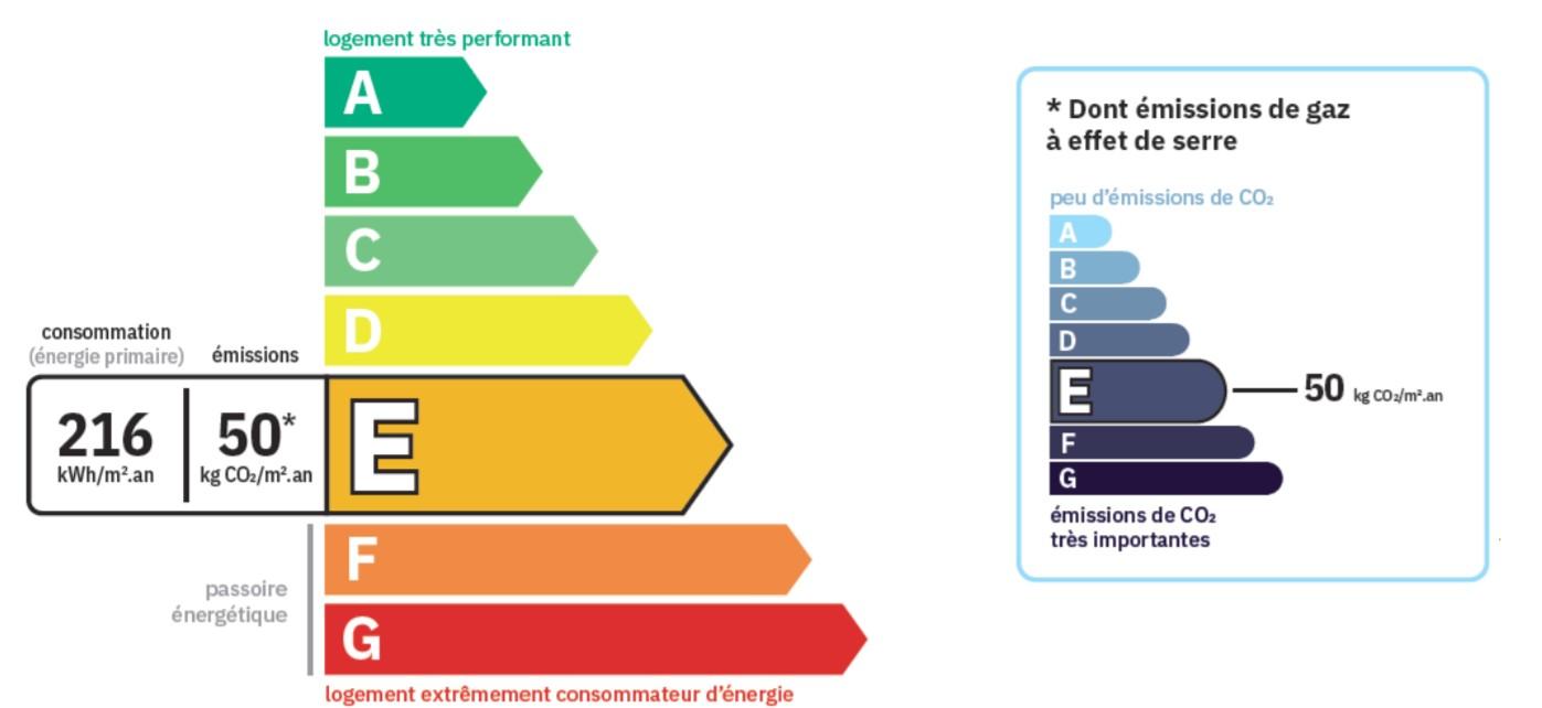 Etiquette énergie nouveau DPE